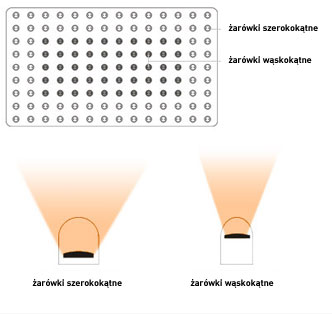 Lighting Matrix Technology