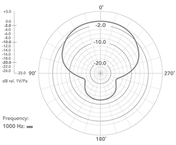 Charakterystyka kierunkowa BY-VM01