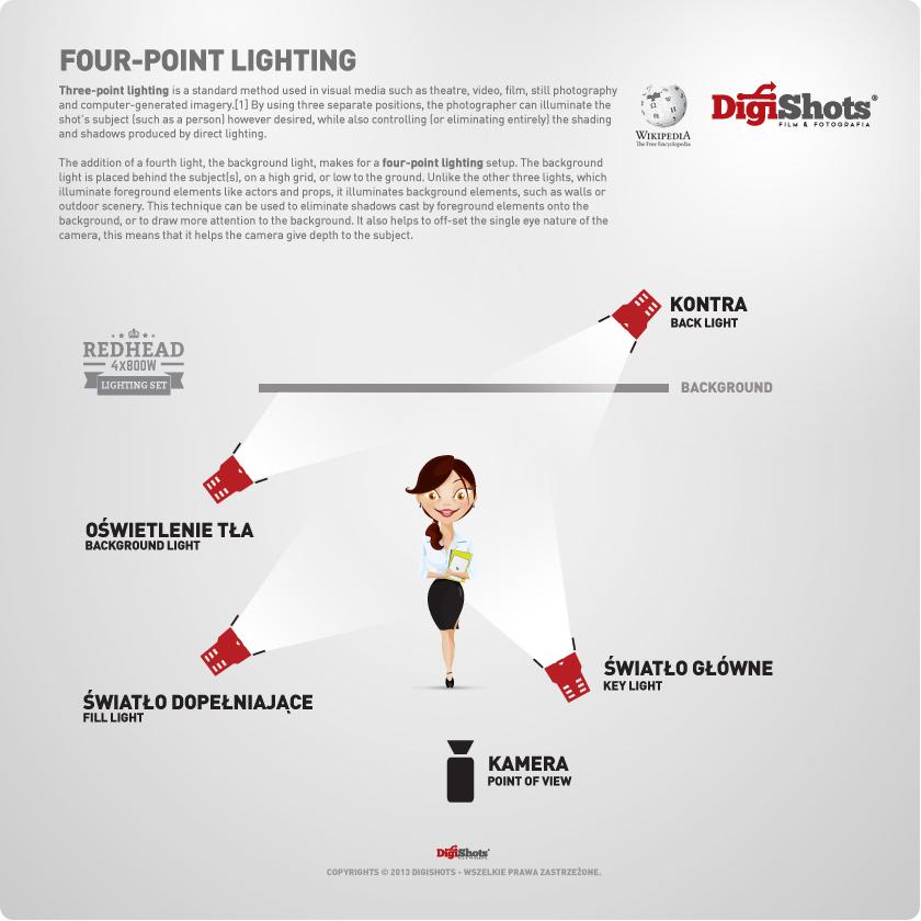 Halogenowy Zestaw Oświetleniowy 4x800w Ze ściemniaczem